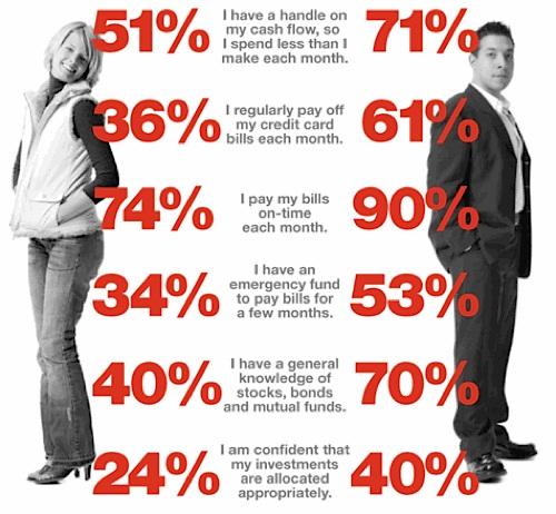 Introducere in lumea femeilor - ghid pentru barbati -